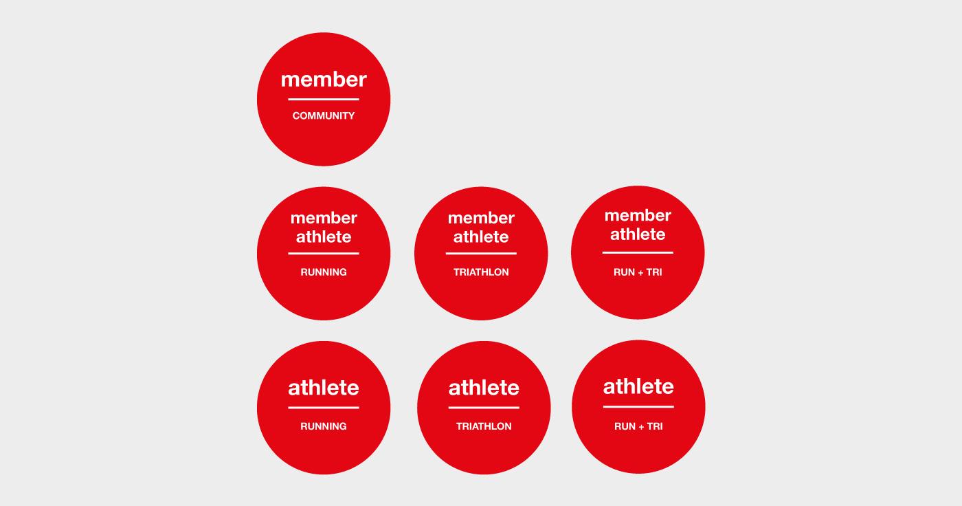 sintesi-membership-2